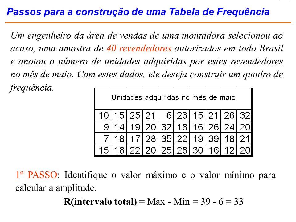 R(intervalo total) = Max - Min = 39 - 6 = 33