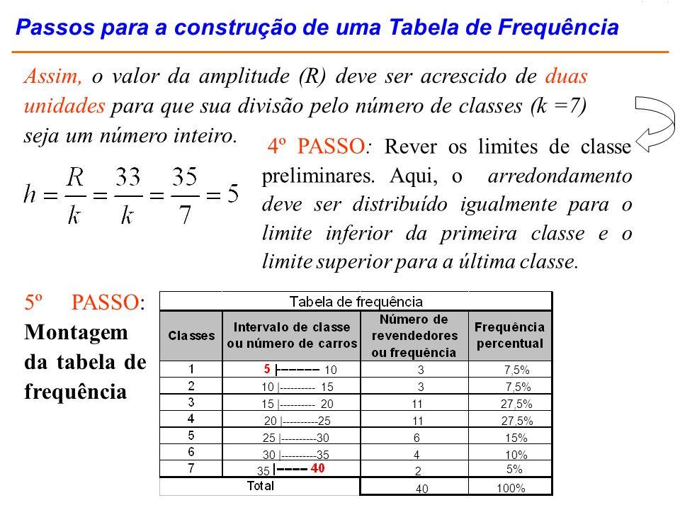 Passos para a construção de uma Tabela de Frequência