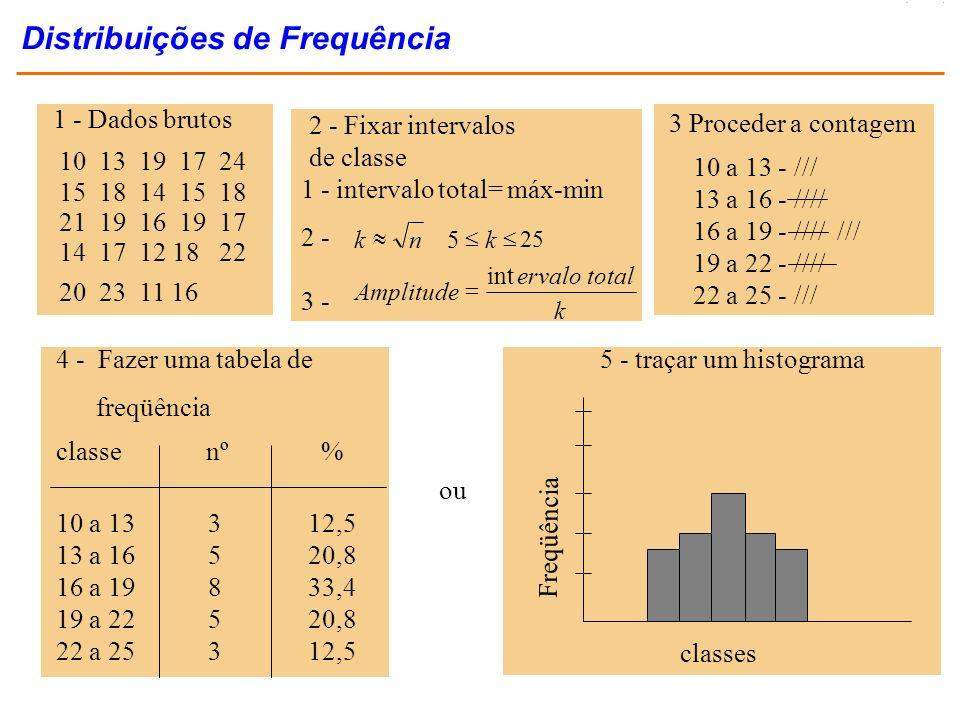 Distribuições de Frequência