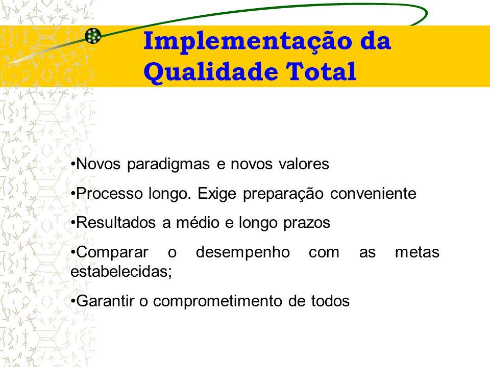 Implementação da Qualidade Total