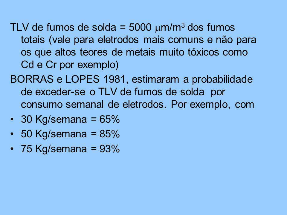 TLV de fumos de solda = 5000 m/m3 dos fumos totais (vale para eletrodos mais comuns e não para os que altos teores de metais muito tóxicos como Cd e Cr por exemplo)