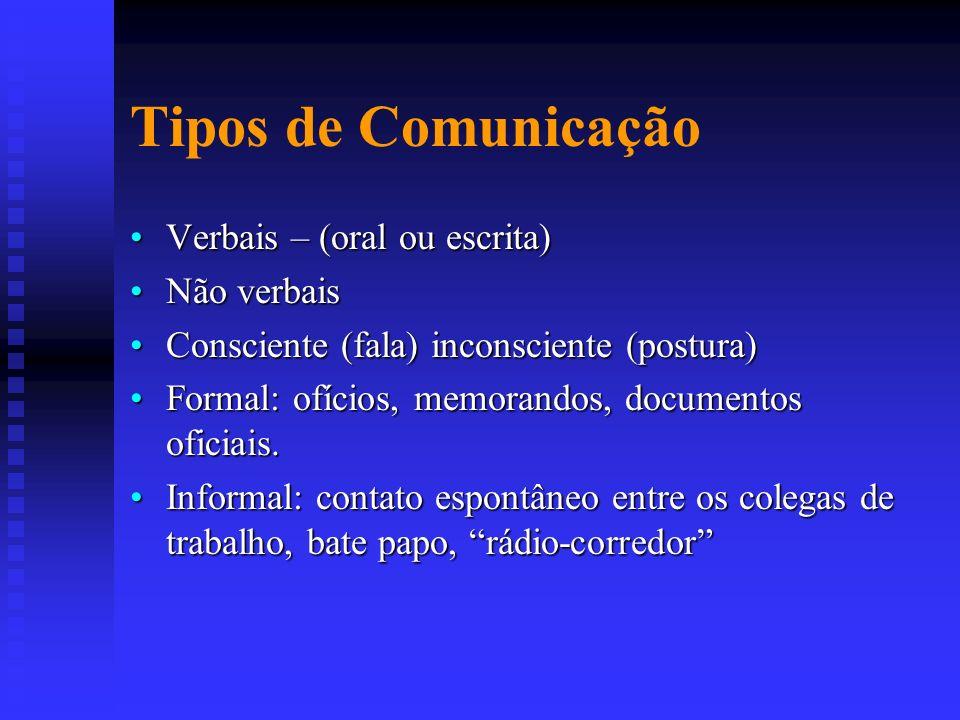 Tipos de Comunicação Verbais – (oral ou escrita) Não verbais