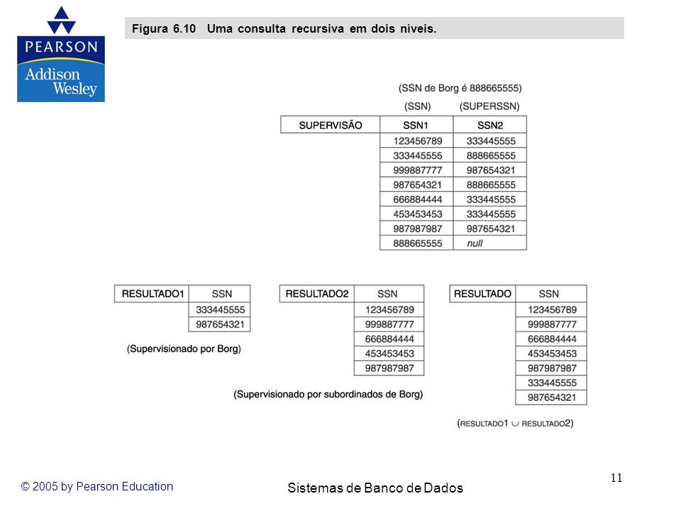 Figura 6.10 Uma consulta recursiva em dois níveis.