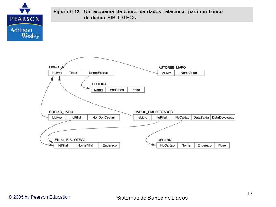 Figura 6.12 Um esquema de banco de dados relacional para um banco de dados BIBLIOTECA.