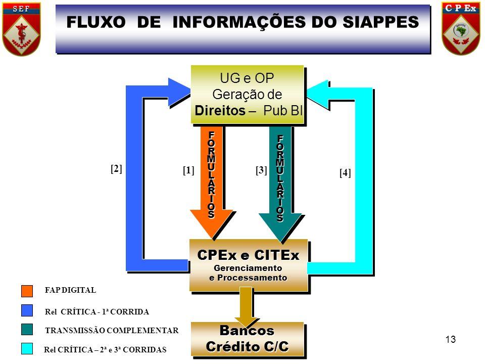 FLUXO DE INFORMAÇÕES DO SIAPPES