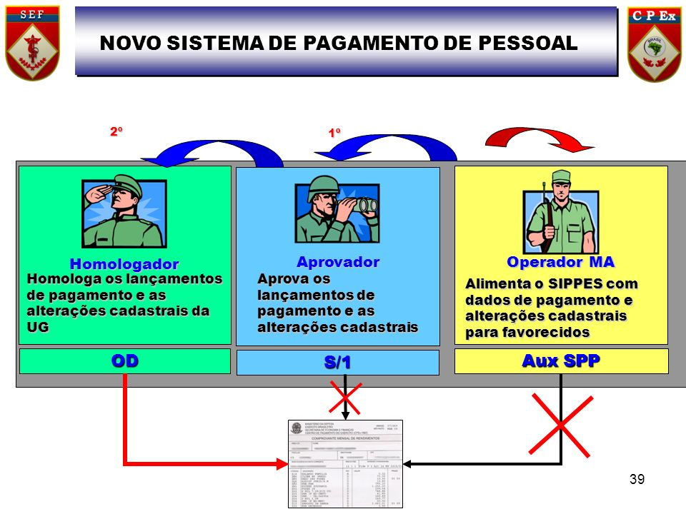 NOVO SISTEMA DE PAGAMENTO DE PESSOAL
