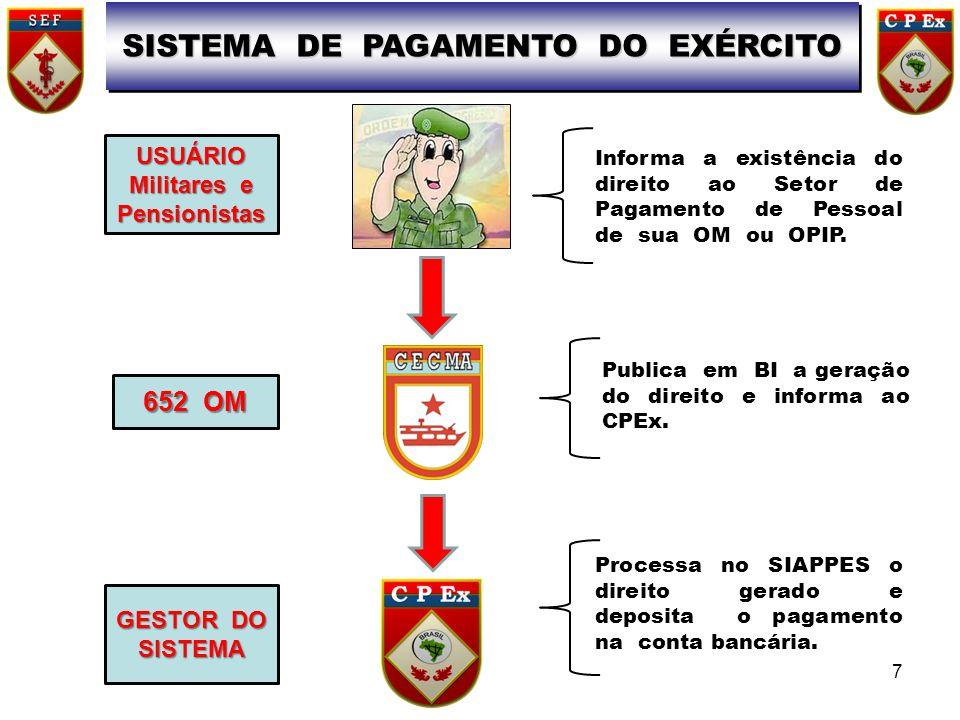 SISTEMA DE PAGAMENTO DO EXÉRCITO Militares e Pensionistas