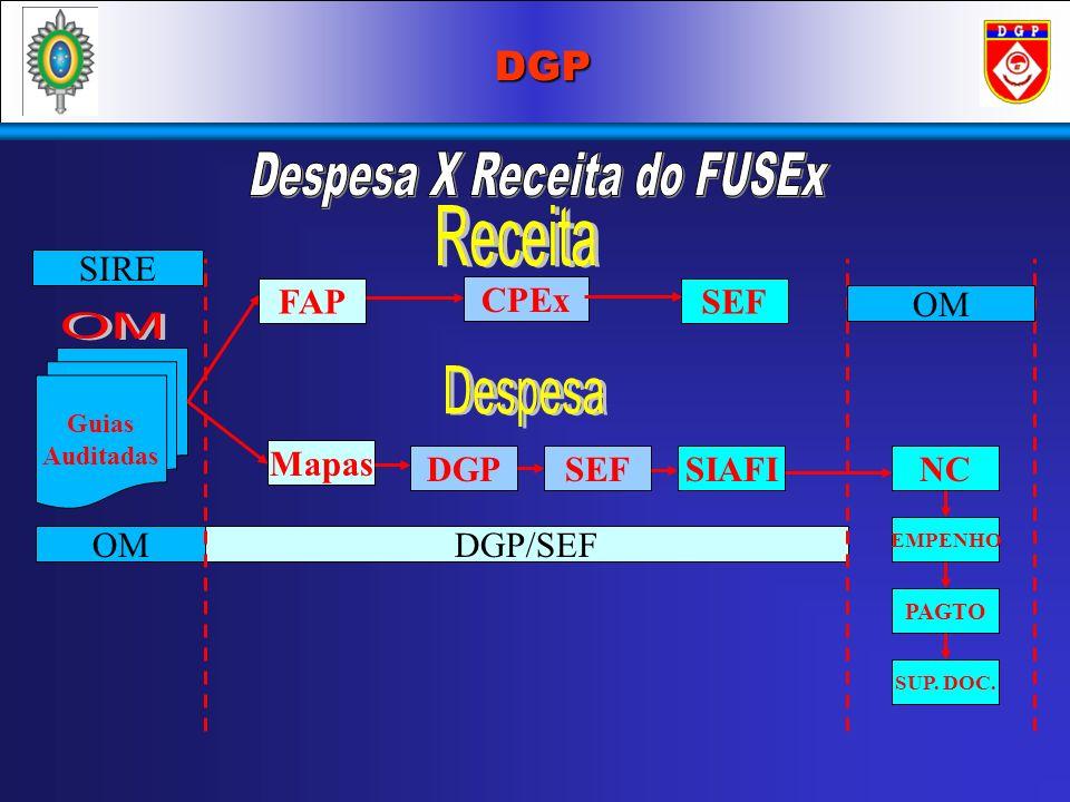 Despesa X Receita do FUSEx