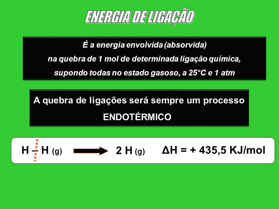 ENERGIA DE LIGAÇÃO H – H (g) 2 H (g) ΔH = + 435,5 KJ/mol