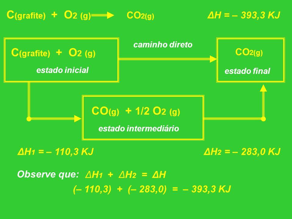 C(grafite) + O2 (g) CO2(g)