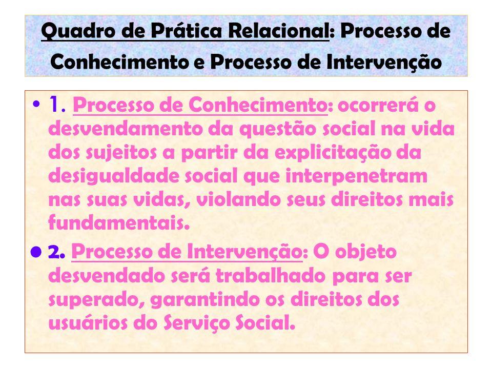 Quadro de Prática Relacional: Processo de Conhecimento e Processo de Intervenção
