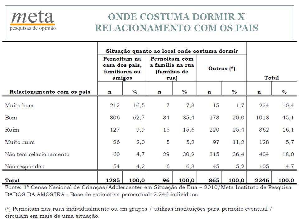 ONDE COSTUMA DORMIR X RELACIONAMENTO COM OS PAIS