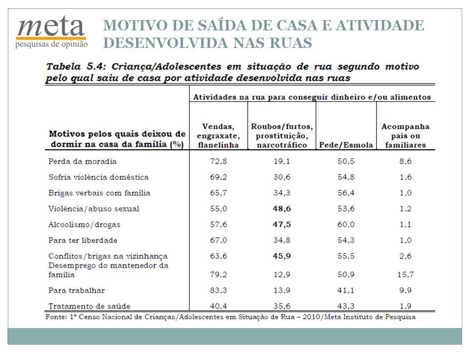 MOTIVO DE SAÍDA DE CASA E ATIVIDADE DESENVOLVIDA NAS RUAS