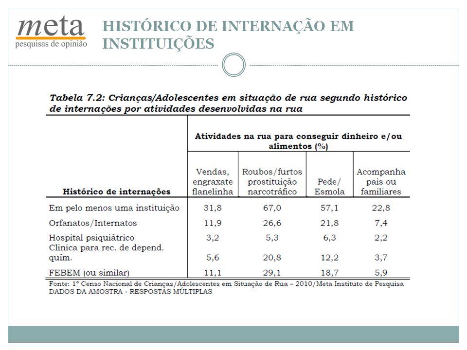 HISTÓRICO DE INTERNAÇÃO EM INSTITUIÇÕES