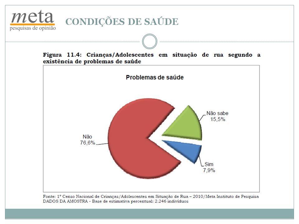 CONDIÇÕES DE SAÚDE