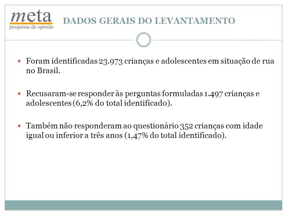 DADOS GERAIS DO LEVANTAMENTO