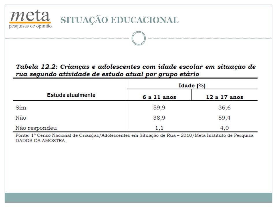 SITUAÇÃO EDUCACIONAL