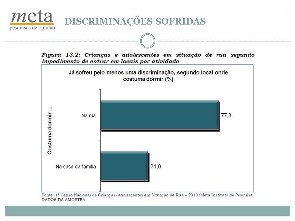 DISCRIMINAÇÕES SOFRIDAS