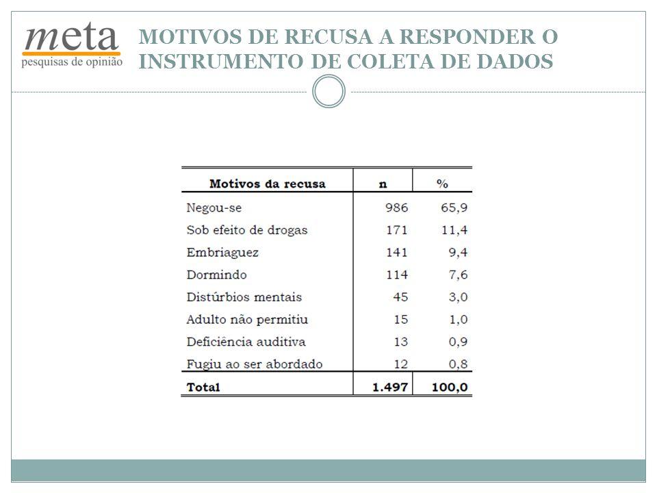 MOTIVOS DE RECUSA A RESPONDER O INSTRUMENTO DE COLETA DE DADOS