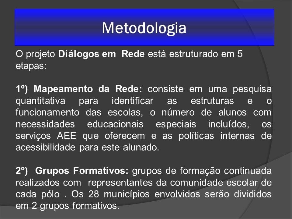 Metodologia O projeto Diálogos em Rede está estruturado em 5 etapas: