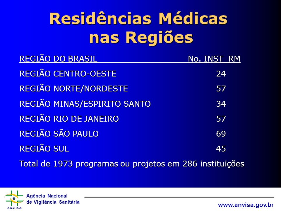 Residências Médicas nas Regiões