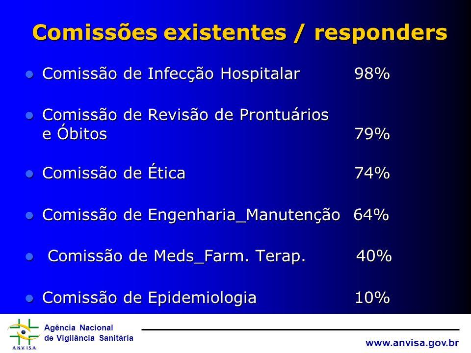 Comissões existentes / responders