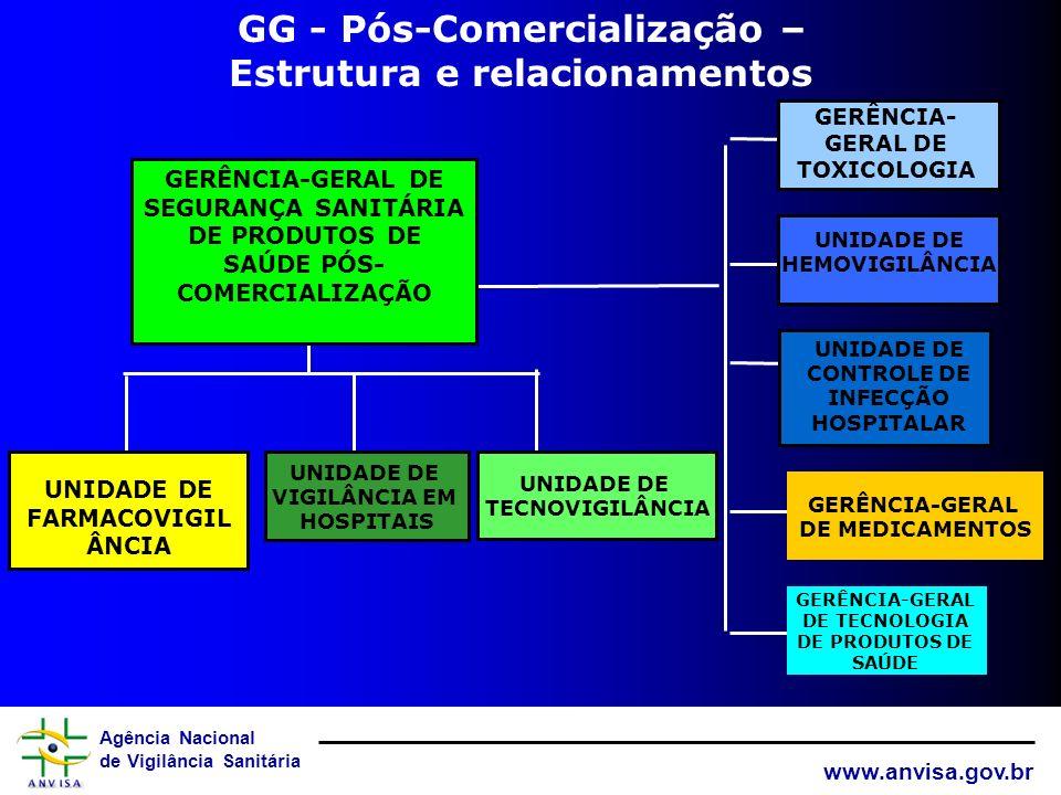 GG - Pós-Comercialização – Estrutura e relacionamentos