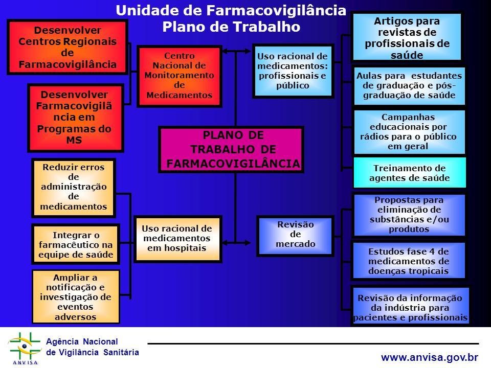 Unidade de Farmacovigilância Plano de Trabalho