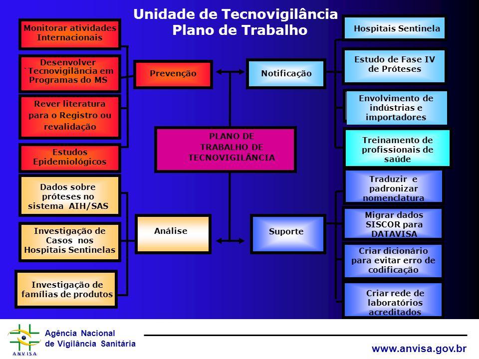Unidade de Tecnovigilância Plano de Trabalho