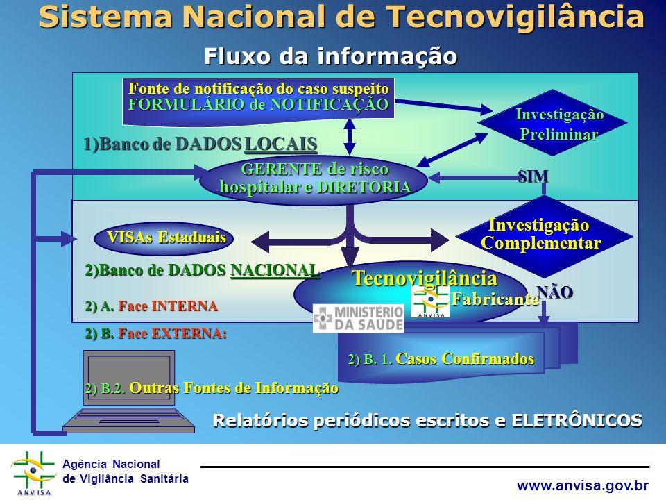Sistema Nacional de Tecnovigilância