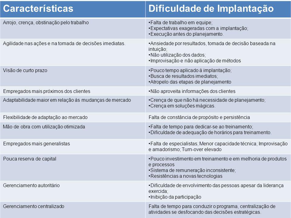 Dificuldade de Implantação