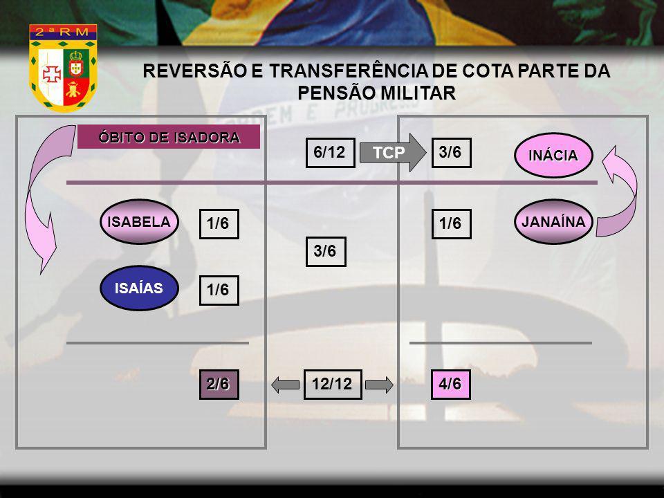 REVERSÃO E TRANSFERÊNCIA DE COTA PARTE DA PENSÃO MILITAR