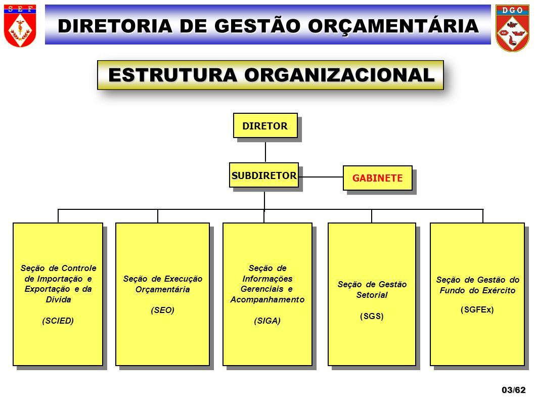 DIRETORIA DE GESTÃO ORÇAMENTÁRIA