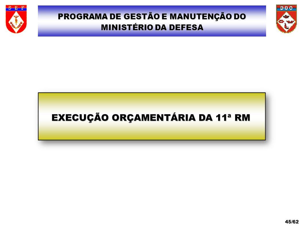 EXECUÇÃO ORÇAMENTÁRIA DA 11ª RM