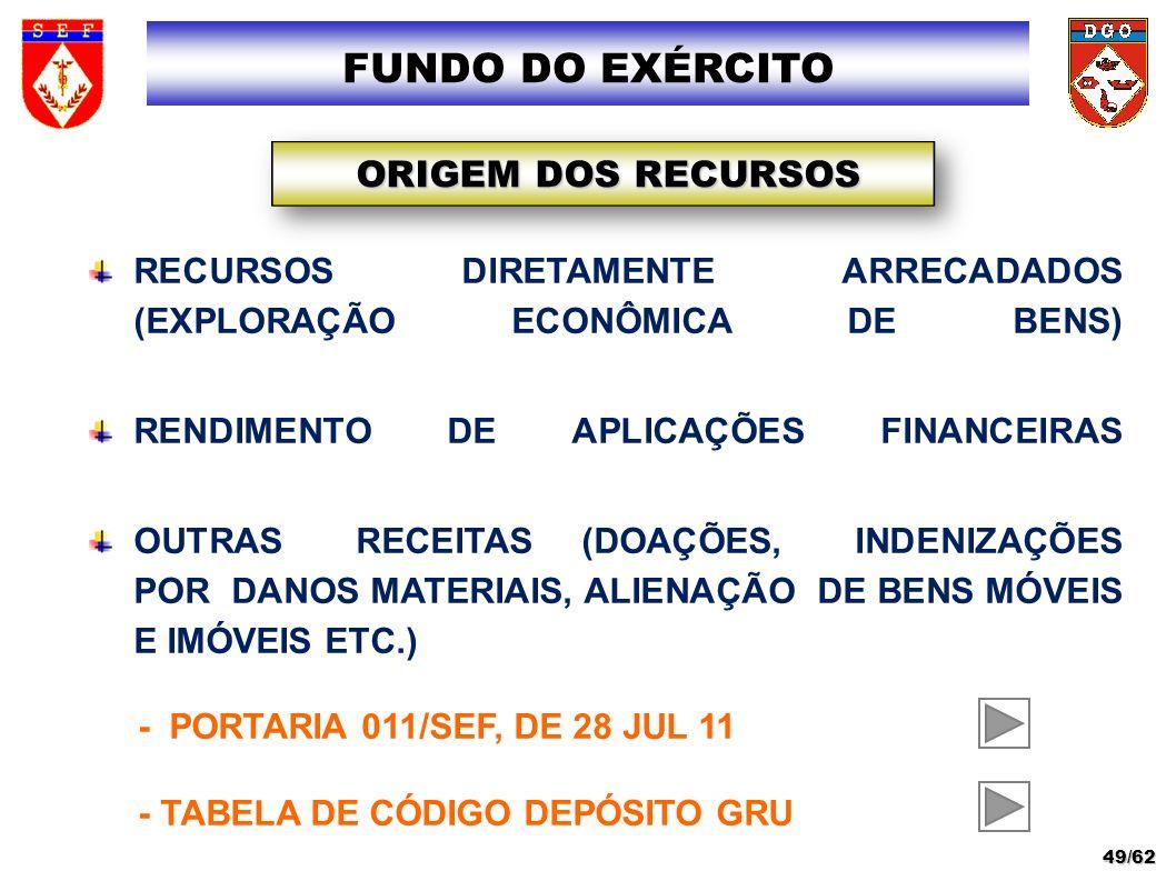 FUNDO DO EXÉRCITO ORIGEM DOS RECURSOS