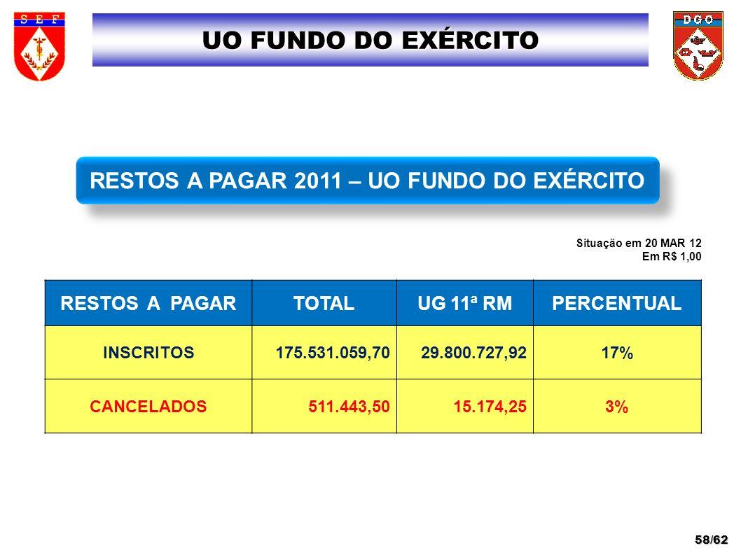 UO FUNDO DO EXÉRCITO RESTOS A PAGAR 2011 – UO FUNDO DO EXÉRCITO