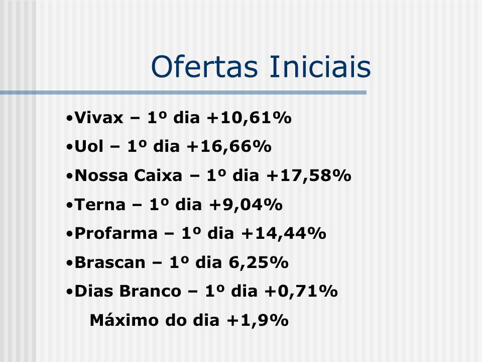 Ofertas Iniciais Vivax – 1º dia +10,61% Uol – 1º dia +16,66%