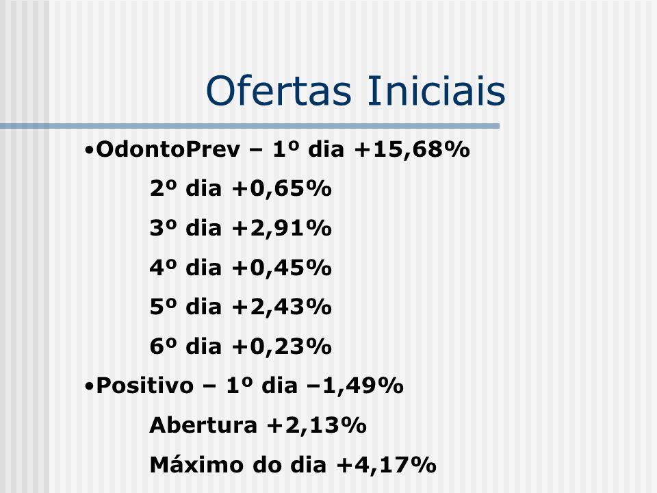 Ofertas Iniciais OdontoPrev – 1º dia +15,68% 2º dia +0,65%