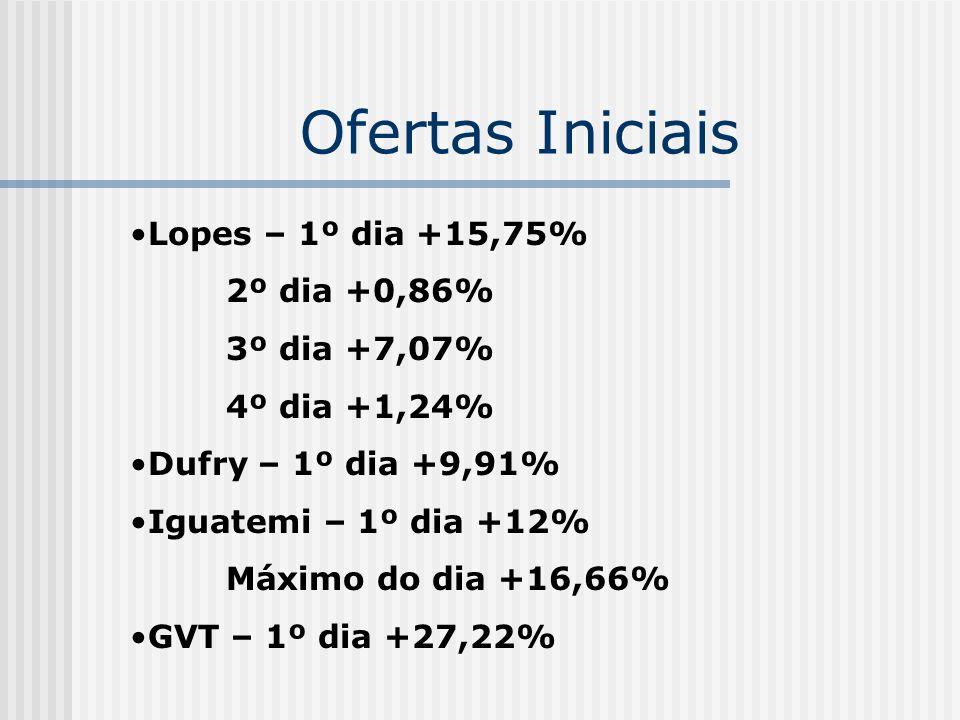 Ofertas Iniciais Lopes – 1º dia +15,75% 2º dia +0,86% 3º dia +7,07%