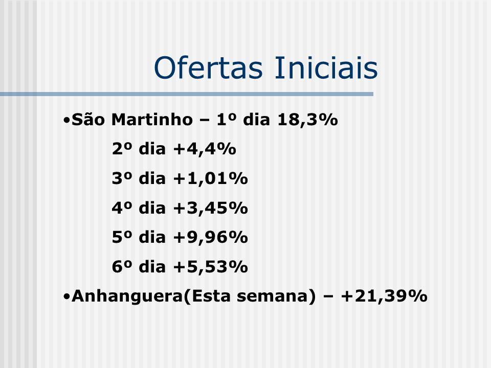 Ofertas Iniciais São Martinho – 1º dia 18,3% 2º dia +4,4%