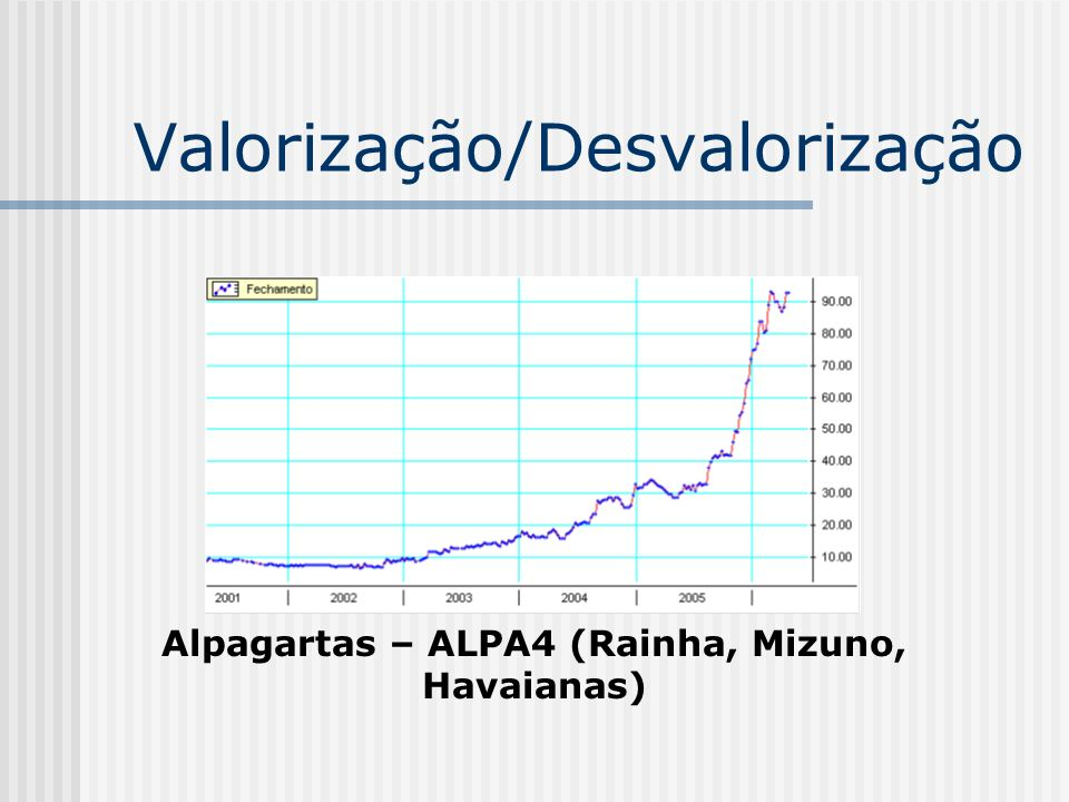 Valorização/Desvalorização
