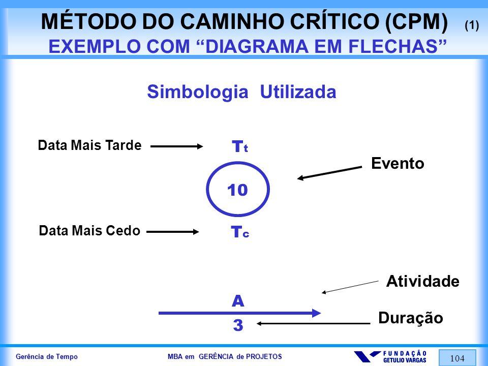 MÉTODO DO CAMINHO CRÍTICO (CPM) (1) EXEMPLO COM DIAGRAMA EM FLECHAS