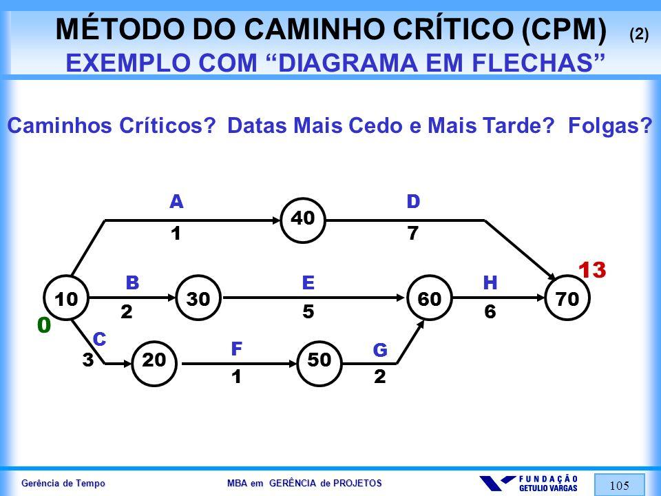 MÉTODO DO CAMINHO CRÍTICO (CPM) (2) EXEMPLO COM DIAGRAMA EM FLECHAS