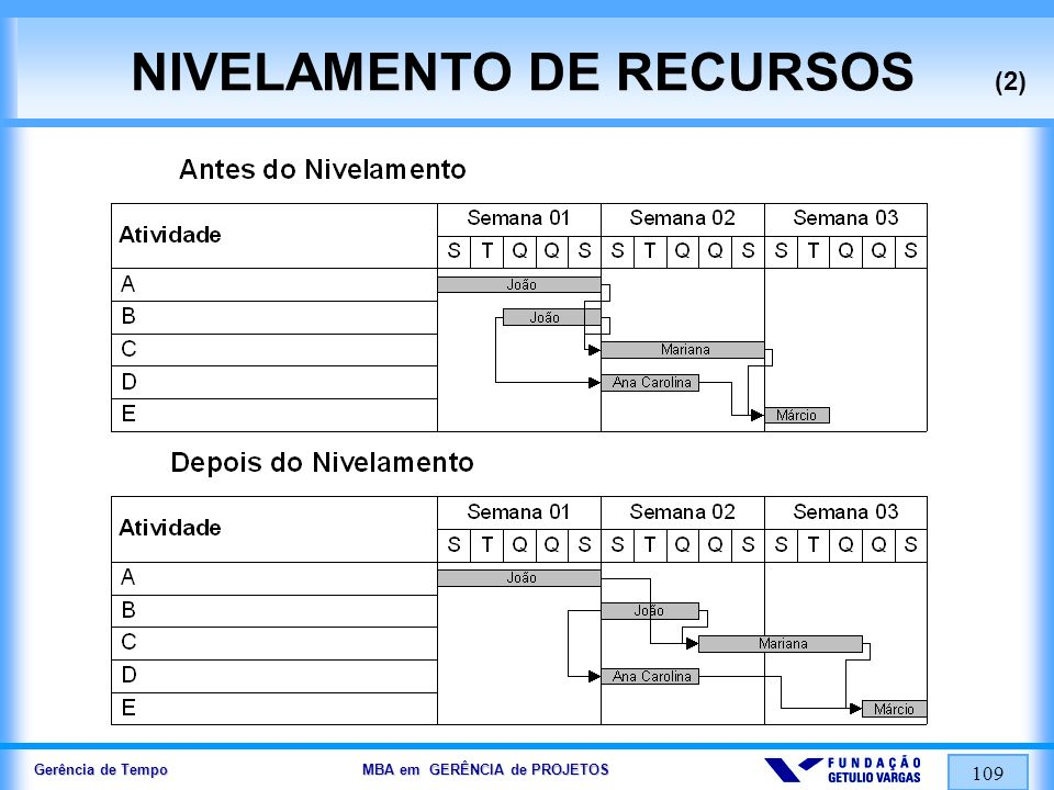 NIVELAMENTO DE RECURSOS (2)