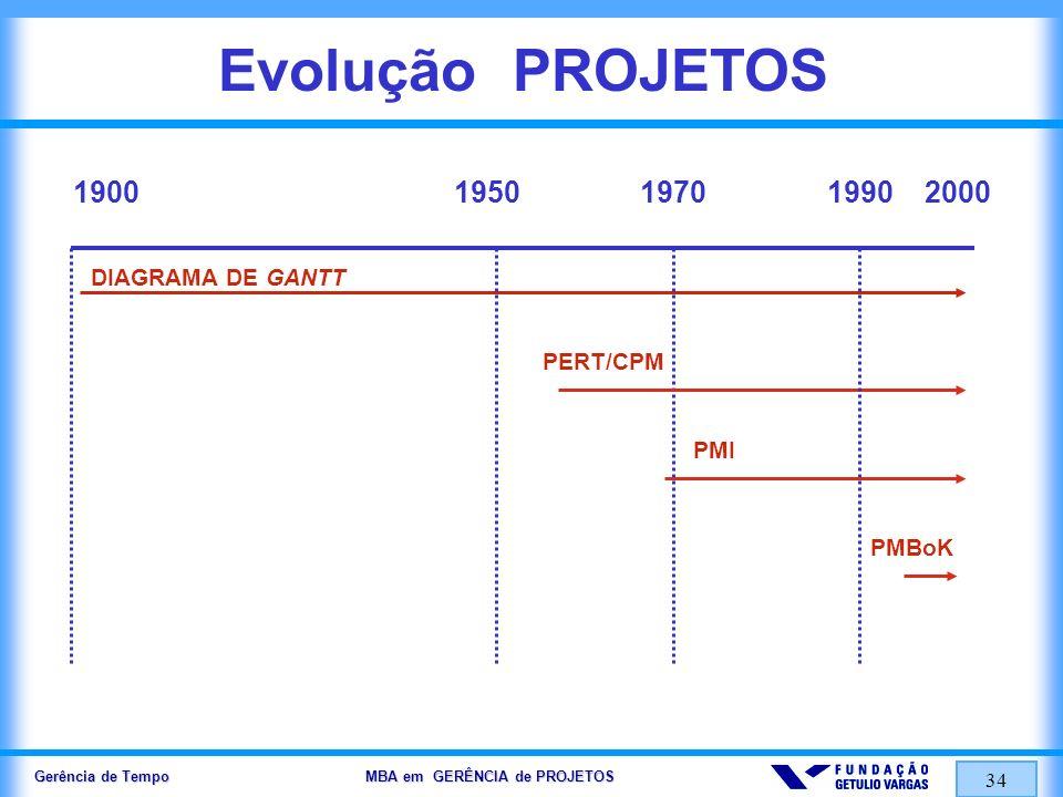 Evolução PROJETOS 1900 1950 1970 2000 1990 DIAGRAMA DE GANTT PERT/CPM