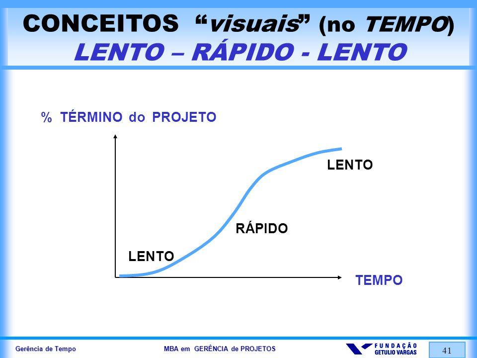 CONCEITOS visuais (no TEMPO) LENTO – RÁPIDO - LENTO