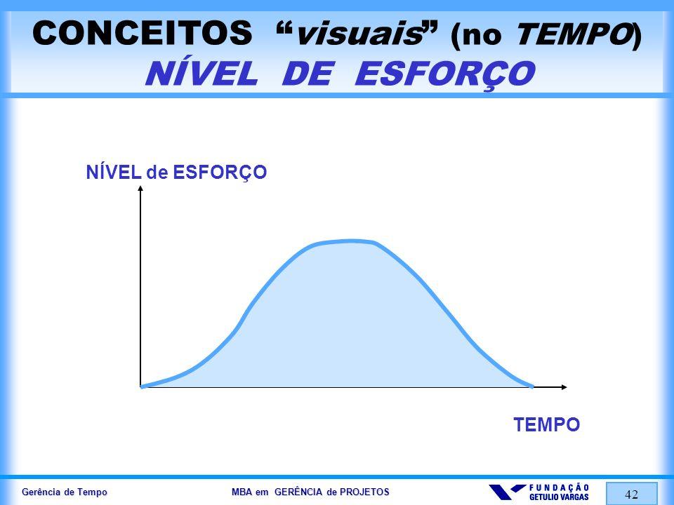 CONCEITOS visuais (no TEMPO) NÍVEL DE ESFORÇO