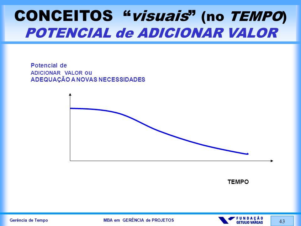 CONCEITOS visuais (no TEMPO) POTENCIAL de ADICIONAR VALOR
