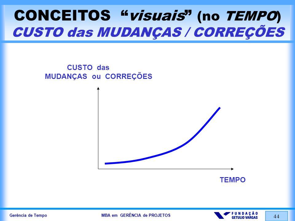 CONCEITOS visuais (no TEMPO) CUSTO das MUDANÇAS / CORREÇÕES
