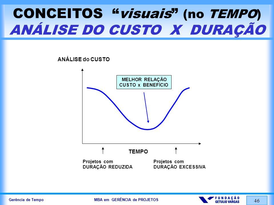CONCEITOS visuais (no TEMPO) ANÁLISE DO CUSTO X DURAÇÃO